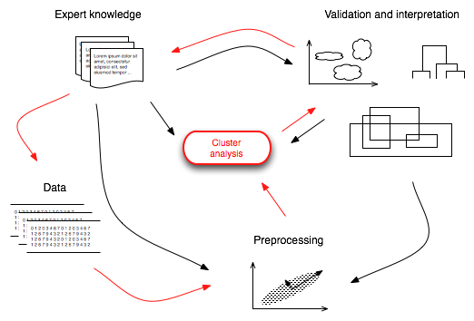 Typical cluster analysis workflow